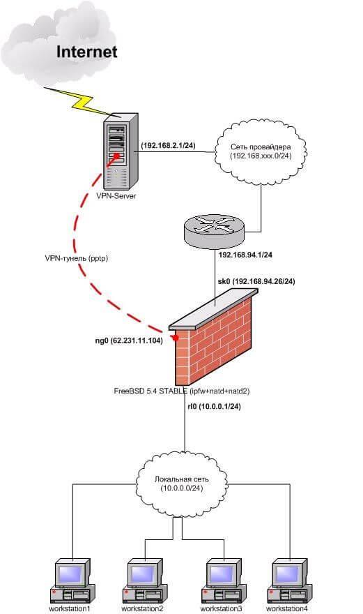 Схема помтроения шлюза на FreeBSD