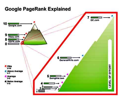 что такое PageRank как его рассчитать зачем он нужен