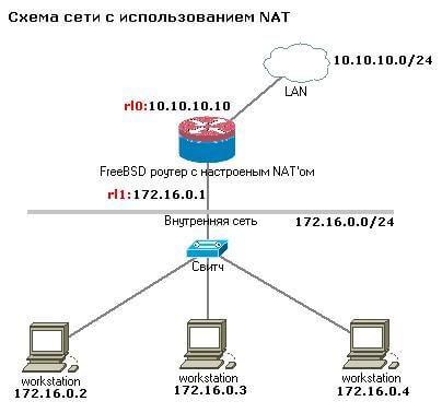 Схема настройки NAT (natd) на простом примере