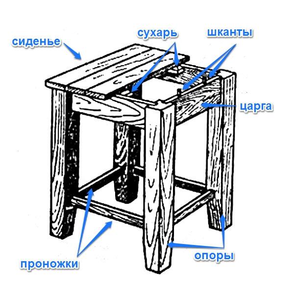 структура табурета